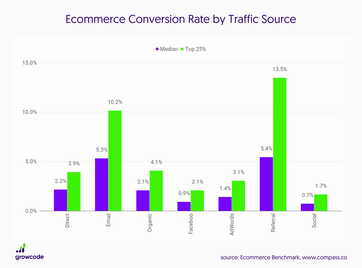 Ecommerce Conversion Rate by Traffic Source