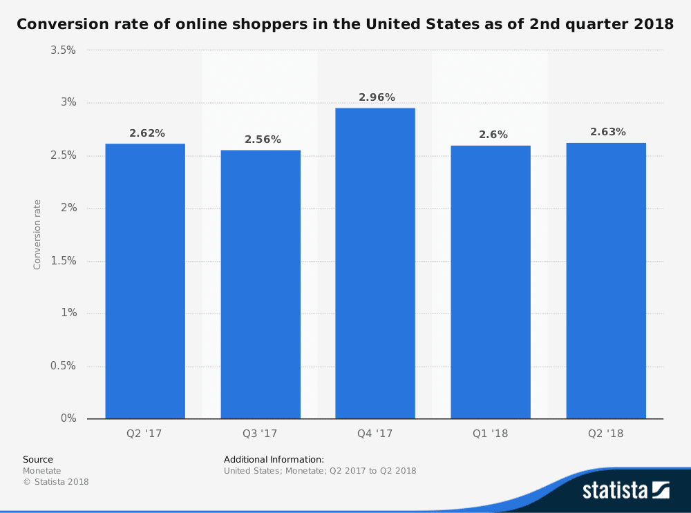 Conversion rate of online shoppers in the US
